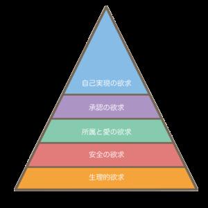 マズローの5段階欲求
