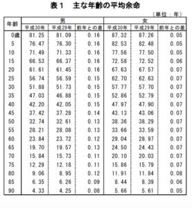 厚生労働省の平均余命一覧